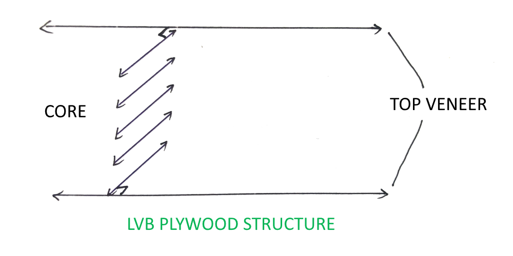 LVB Plywood Structure