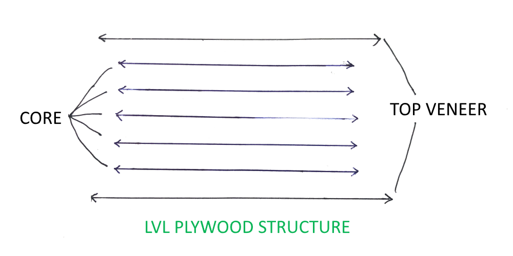 LVL Plywood Structure