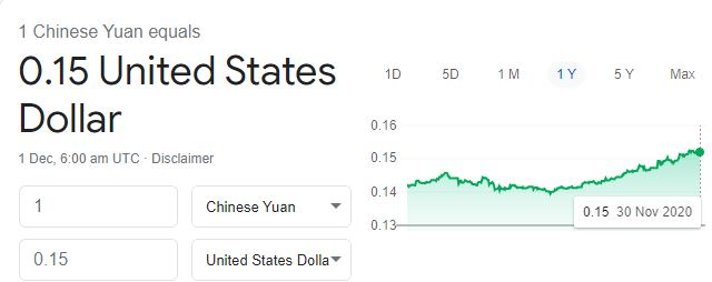 Chinese Yuan vs United States Dollar Hit Plywood Price