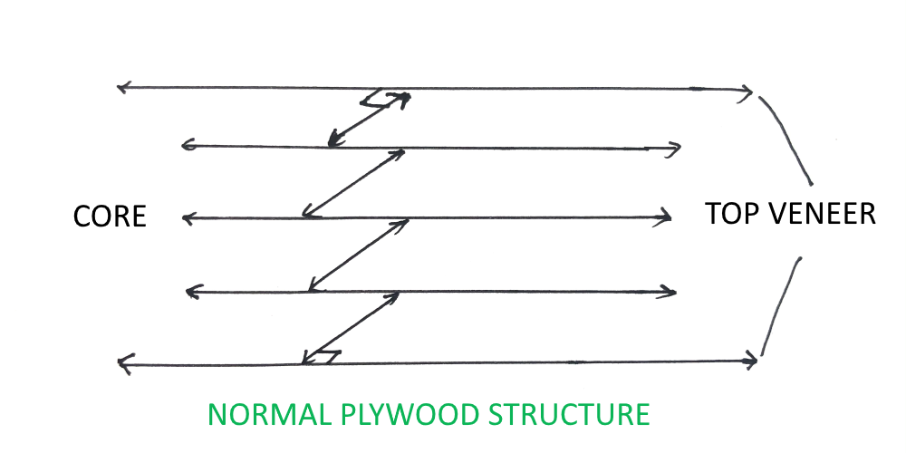 Normal Plywood Structure