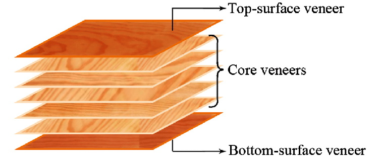 pressure ratio plywood